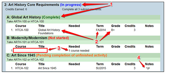 Evaluation Requirment Detail
